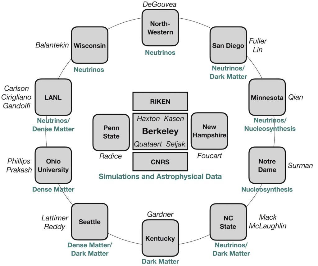 Network graphic of national N3AS Senior Investigators